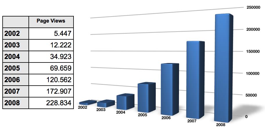 Zoom Graphique Statistique D Acc 232 S De Notre Serveur Web